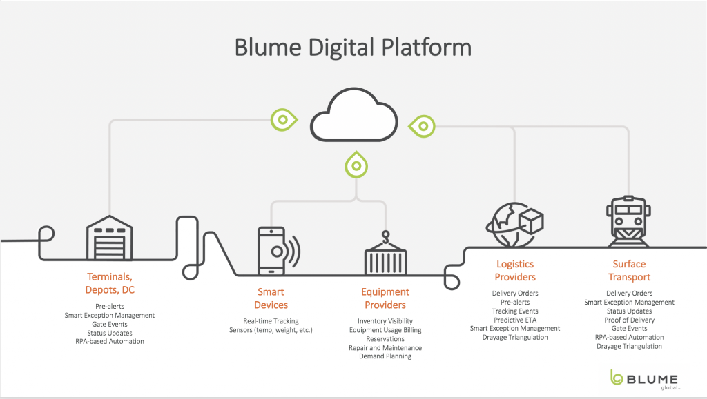 Blume Digital Platform
