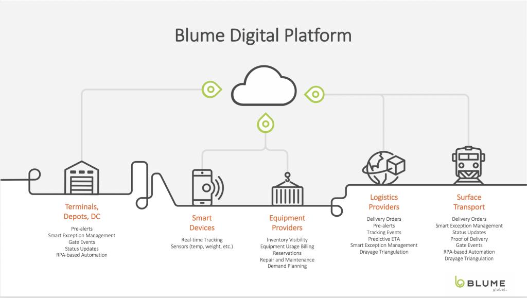 Blume Digital Platform